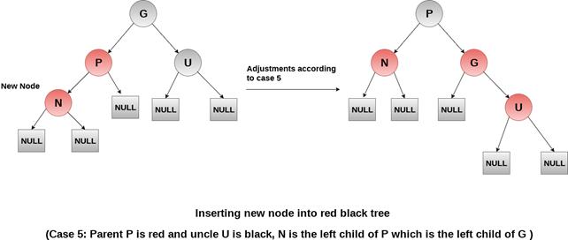 case5-rb-tree